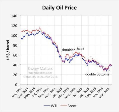 oil price plunge may resume as production shows no sign of