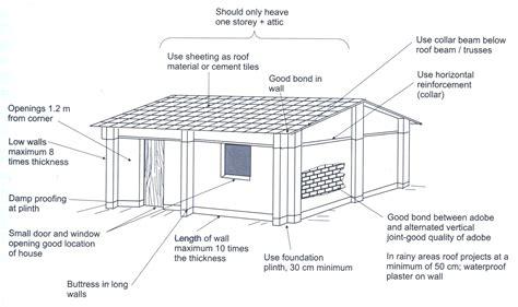 Earthquake proof house design   House design