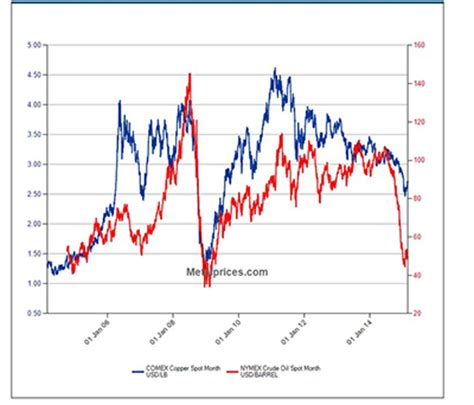 copper & oil prices: a look at the correlation admiral