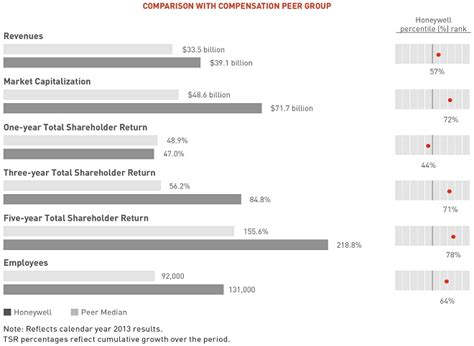 Dow Chemical Mba General Management Program Salary by 32 Proxy And Notice Of Annual Meeting Of Shareowners 2014