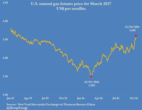 Newswire Rising Canadian Gas Prices Continue To Take A by Us Gas Prices Surge Amid Supply Fears Kemp