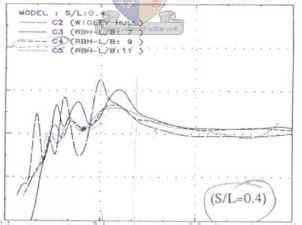 catamaran hull wave interference hull hydrodynamics and design catamaran sailing boat plans