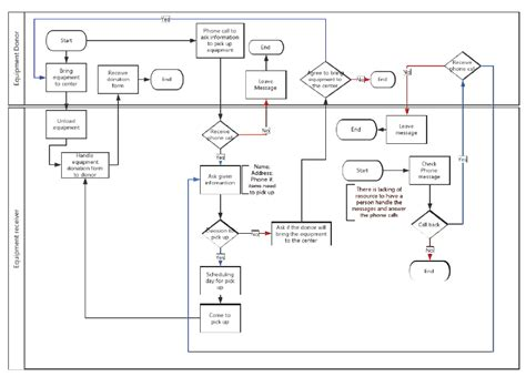 bpmn vs sequence diagram healthcare information technology and management