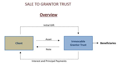 intentionally defective grantor trust diagram how to save estate gift taxes with grantor trusts the