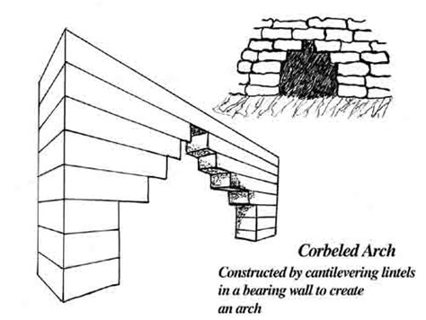 What Is Corbel In Construction Voc
