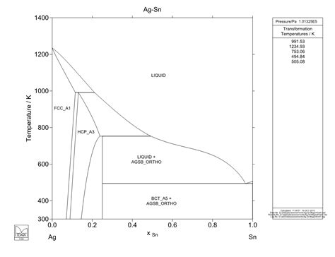 calculated ag sn phase diagram