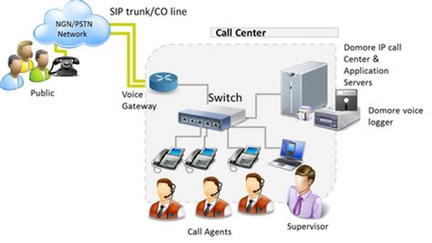 call center diagram phone call center diagram pictures to pin on