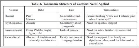 comfort theory of nursing nursing theories