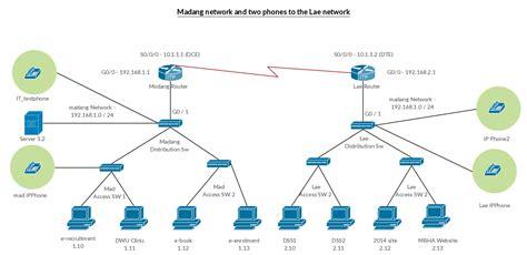 Cisco Ip Phone Connection Diagram