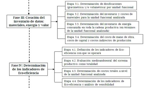 cadenas de construccion eco eficiencia en la cadena productiva de construcci 243 n de