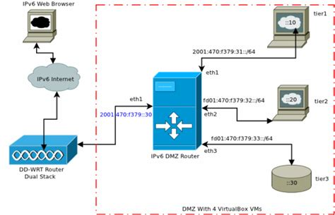 Home Network Design Dmz Category Dmz Azcrumpty S Site