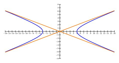 hyperbola conic section conic sections and arcs