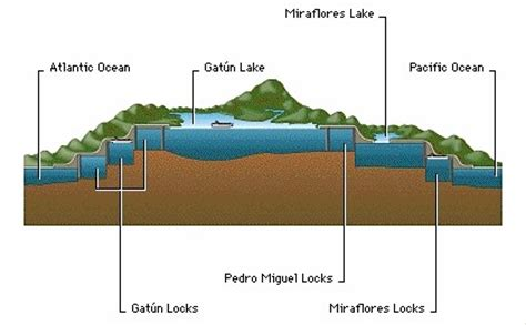 diagram of the panama canal the panama canal locks thinglink