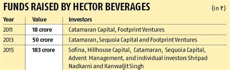 paper boat drinks mysore how hector is riding high on paperboat business standard
