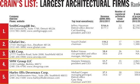 architecture company ranking largest architectural firms crain s detroit business