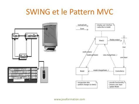 java swing mvc formation java swing initiation 224 java swing