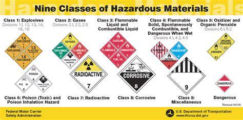 Haz Mat Classes by Hazardous Materials Identifier