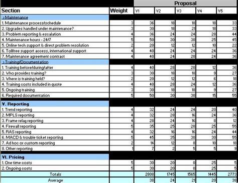 vendor evaluation template vendor evaluation scorecard template myideasbedroom