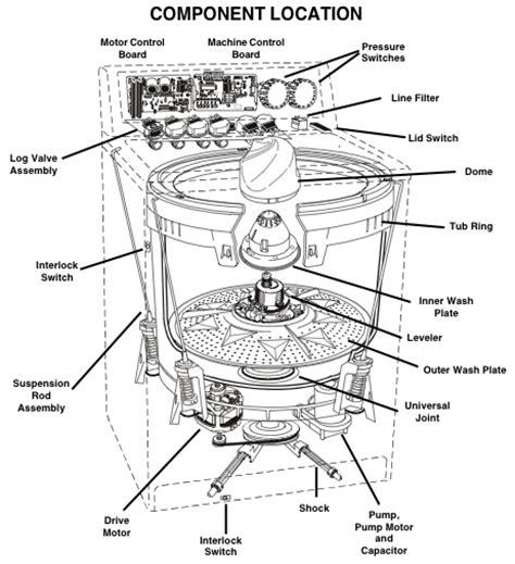 whirlpool calypso washer repair guide applianceassistant