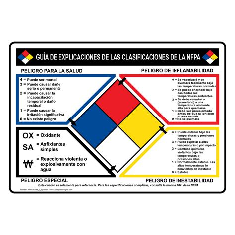 image gallery nfpa placard