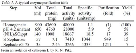 Fold Out Table The Purification Table Recombinant Protein