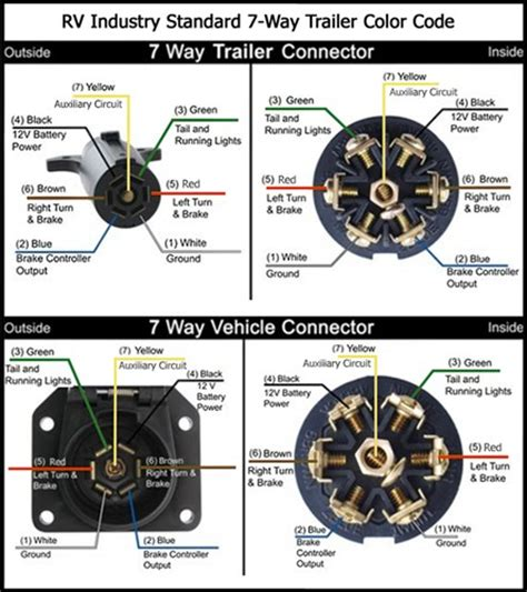 dodge 7 way trailer wiring diagram get free image about