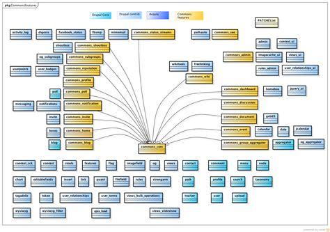 factory pattern node js drupal commons features architecture awebfactory