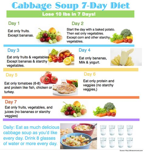 Twitching Day 3 Detox At Eat Bananas by The 7 Day Cabbage Soup Diet Before And After