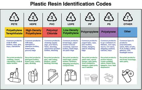 7 Types Of I by The Seven Types Of Plastic You Need To For Your Health