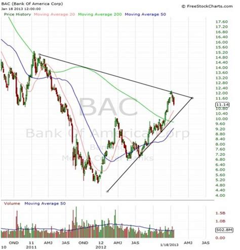 bank of america stock analysis why bac is a buy in 2013 bank of america stock