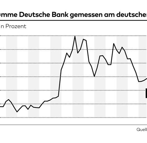 deutsche bank weltweit deutsche bank ist weltweit das gr 246 223 te systemrisiko welt