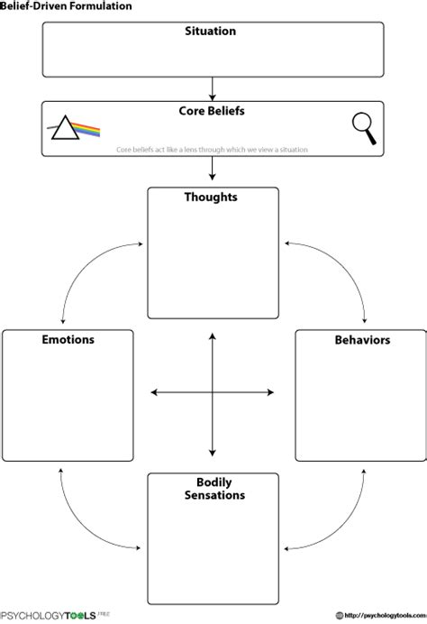 self analysis in farsi proven techniques to help individuals uncover and resolve causes of conflict fear anger and depression edition books belief driven formulation cbt worksheet psychology tools