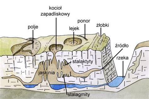 30 best images about geomorfologia i geologia czwartorzędu