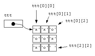 vector memory layout c c notes 2 d array memory layout