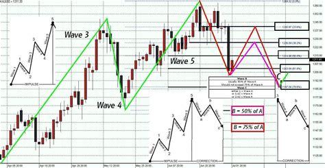 candlestick pattern for gold elliot wave fibonacci and candlesticks part 2 ino com