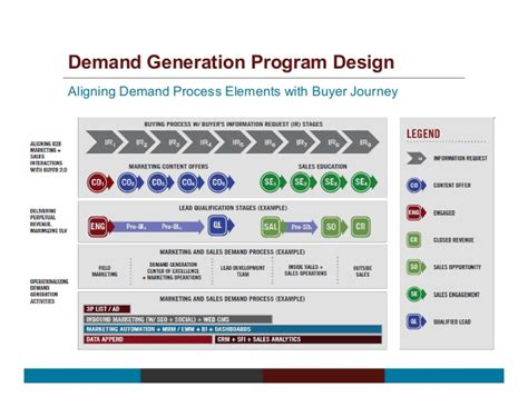 demand generation plan template demand generation plan template free template