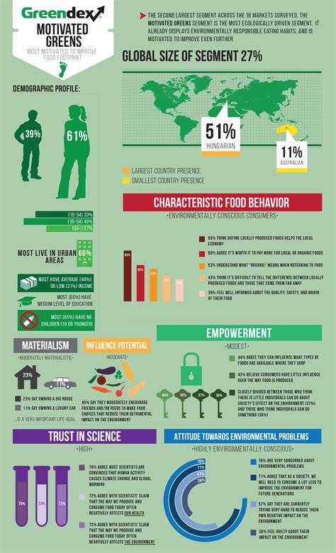 green biz trends for earth month infographic industry globescan blog globescan blog