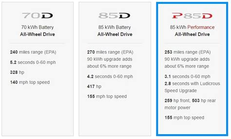 horsepower of tesla model s what is the actual overall horsepower rating for the tesla