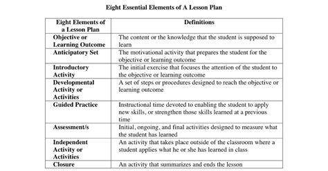 Richard D Solomon S Blog On Mentoring Jewish Students And Teachers Title Of The Lesson What Essential Elements Of Lesson Plan Template