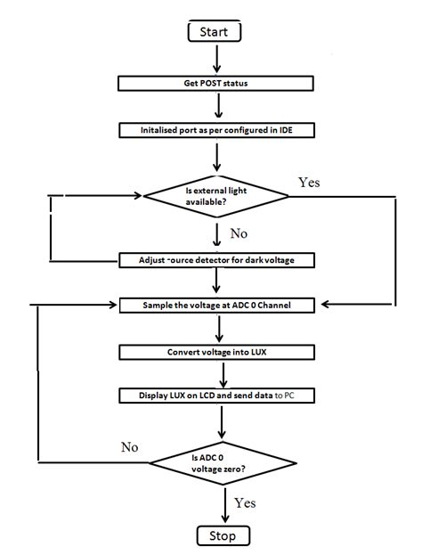 flowchart for lcd interfacing with microcontroller flowchart for lcd interfacing with microcontroller