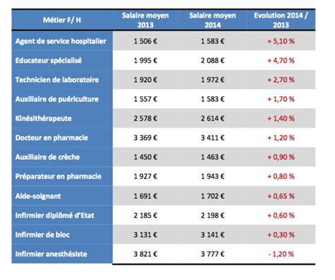Grille Salaire Ide by Barom 232 Tre Appel M 233 Dical 2015 Des Salaires De La Sant 233