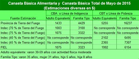 canasta familiar 2016 valor pobreza canasta familiar y datos del indec tiempo de