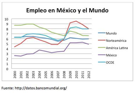 estadisticas desempleo en mexico retrospectiva y estado actual del empleo en torre 243 n y la
