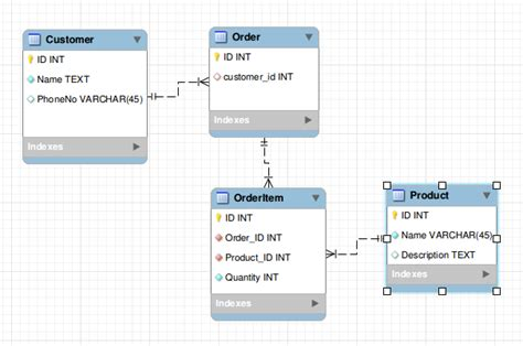 Design Table by Sql Database Structure For Quot Customer Quot Table Having Many