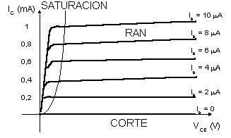 transistor bipolar curvas problema gr 225 fica de curvas caracter 237 sticas en excel 2010 en pc general
