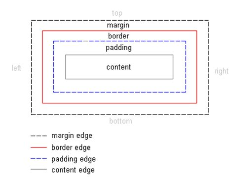 html layout margin padding what are the main differences between margin and padding