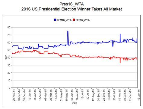 predicciones de quien gana presidencia de la republica quien ganara las elecciones en usa