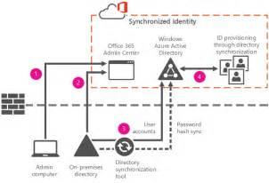 Office 365 Ldap Understanding Office 365 Identity And Azure Active