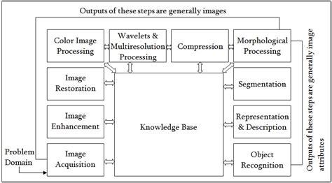 Image Processing Block Diagram describe the fundamental steps of digital image processing