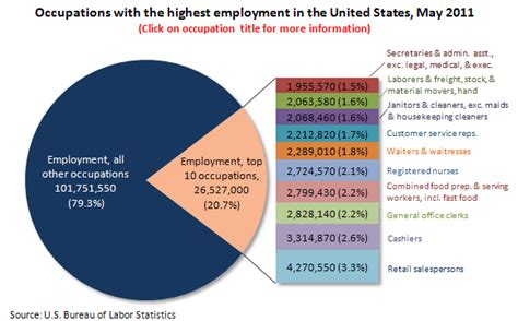 Mba Employment Statistics 2012 by Occupational Employment And Wages May 2011 The